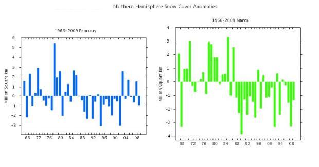 febrero-marzo nieve hemisferio norte