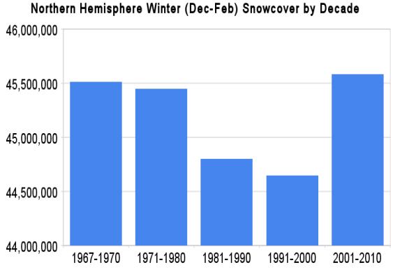 2000_decade_snow